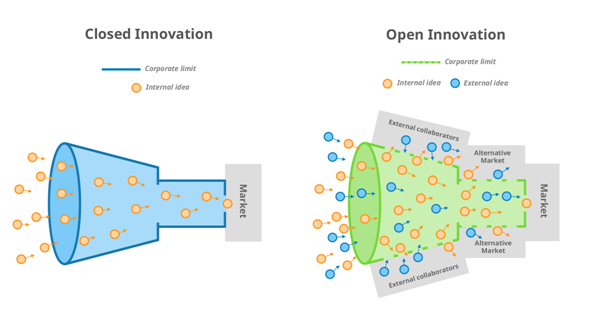 es:open_innovation.png