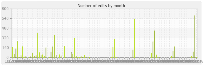 wikistatistics:histocontrib_bymonth.png